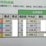 2020年6月全国統一中学生テストの結果。中2部門