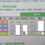 2021年5月全国統一中学生テストの結果。全学年統一部門と中1部門