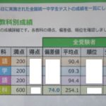 2019年6月全国統一中学生テストの結果。中1部門